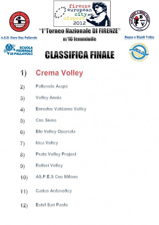 Torneo Firenze - Classifica finale